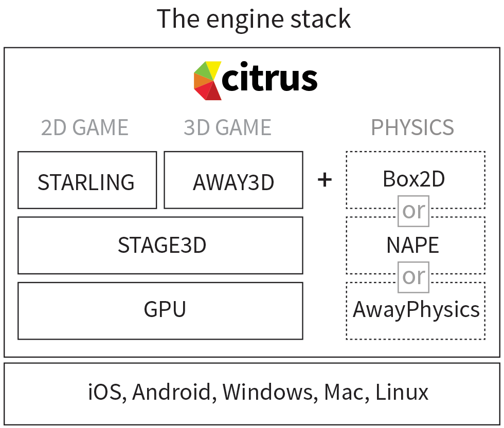 Citrus   Game Engine for iOS, Android, BlackBerry, Windows